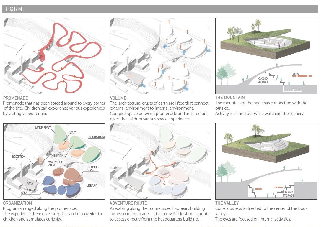 Form generation Yasui Design Lab. 2017