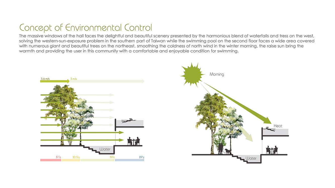 Environmetal control Chain10 Architecture & Interior Design Institute}