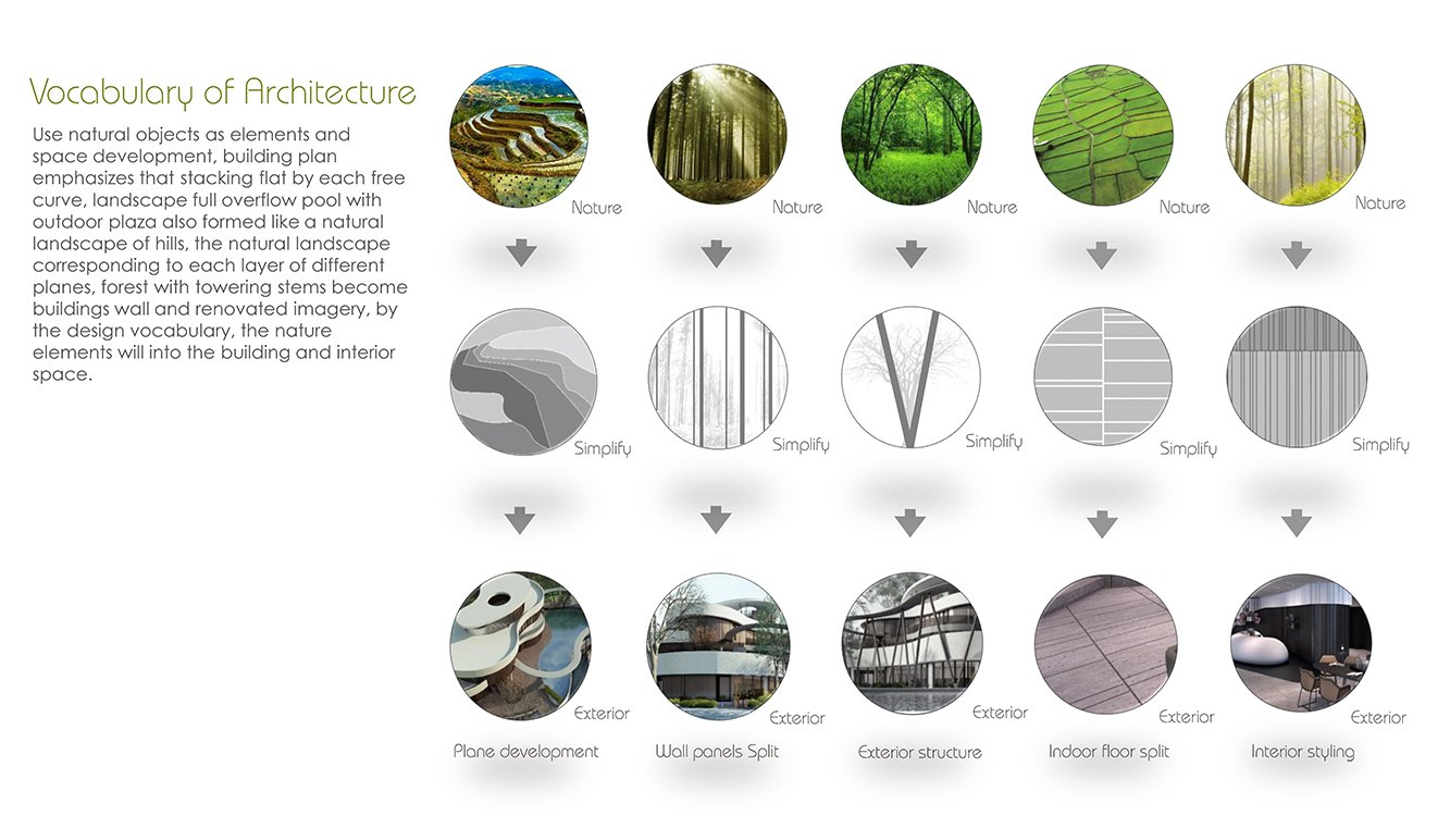 Vocabulary of Architecture Chain10 Architecture & Interior Design Institute}