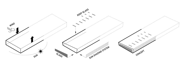 Concept Rechner Architects}