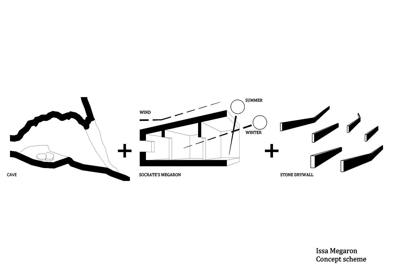 Concept scheme PROARH}