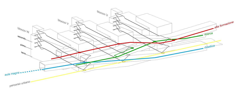 diagramma dei flussi }