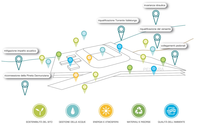 sostenibilità ambientale ©GVA}