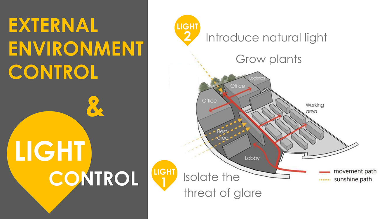EXTERNAL ENVIRONMENT CONTROL Chain10 Architecture & Interior Design Institute}