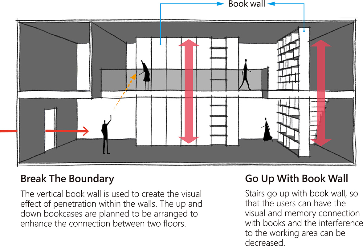 Bookwall connection Chain10 Architecture & Interior Design Institute}