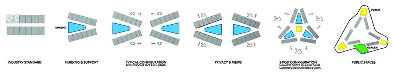 Formal and program development Yazdani Studio of CannonDesign}