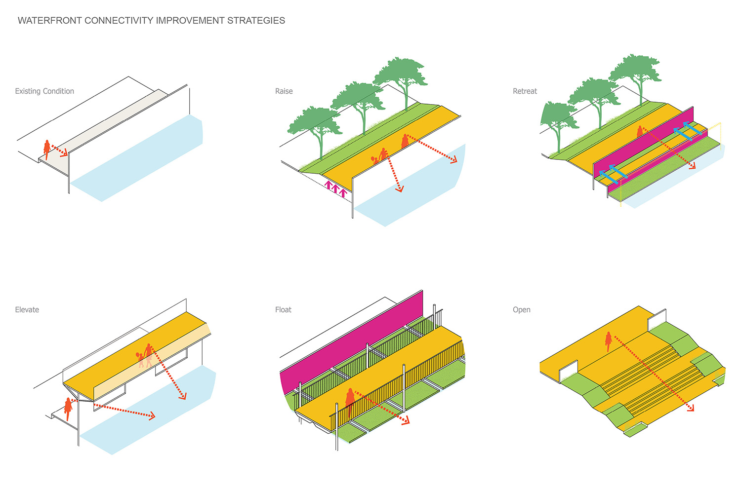 Rethinking Existing Floodwall Infrastructure: A holistic evaluation of accessibility, visual connectivity, and flood control leads to a variety of functional yet elegant solutions to address the creek's co }