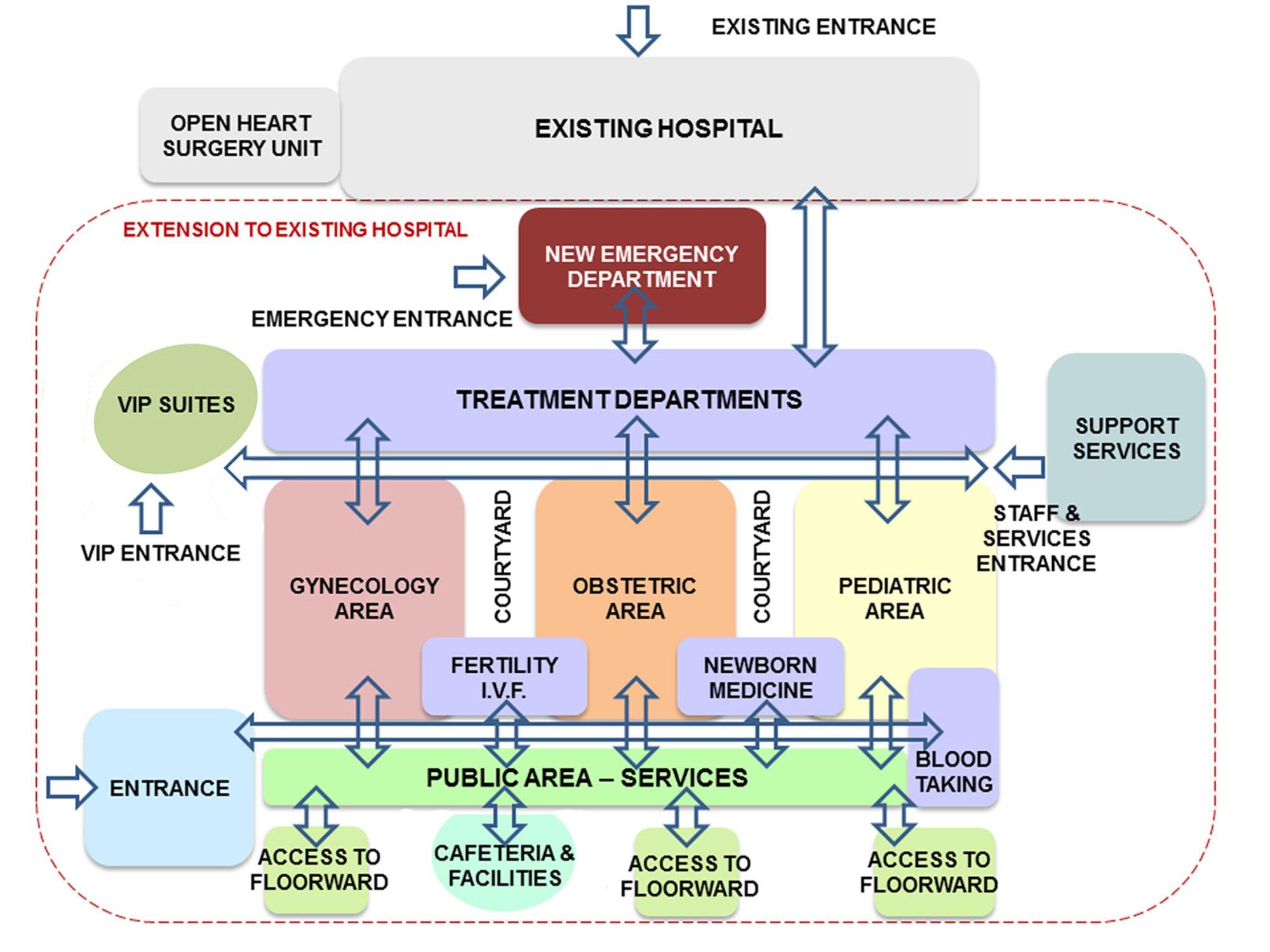 diagrama funzionale }