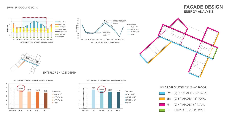 Facade Energy Analysis  Geottsch Partners}