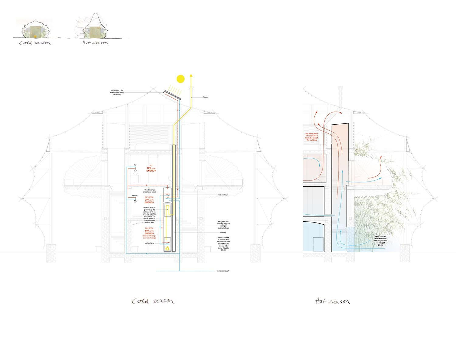 Youth hostel - energy concept }