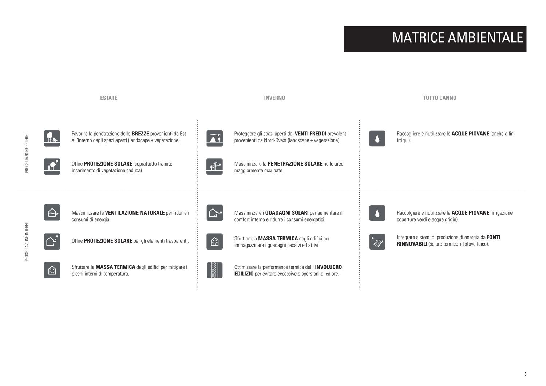 Matrice ambientale e strategie bioclimatiche MCA}
