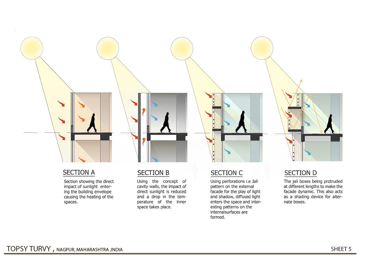 Climatic Analysis - 02  Zeel Architects }