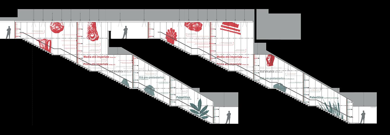 sezione su una delle discenderie con il sistema dello stratigrafo e dell'infografica ReLab}