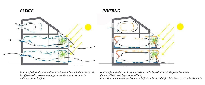 Sistema Serre Bioclimatiche ciclo estivo e invernale MPArchit&cts}
