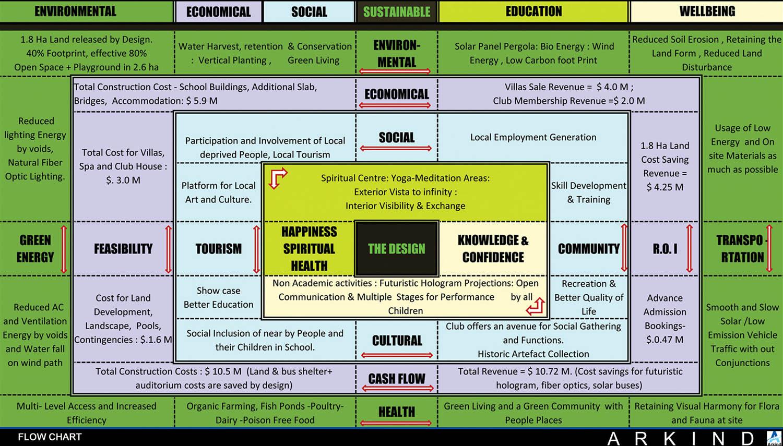 Flow Chart-Social_Economical_Envirnmental }