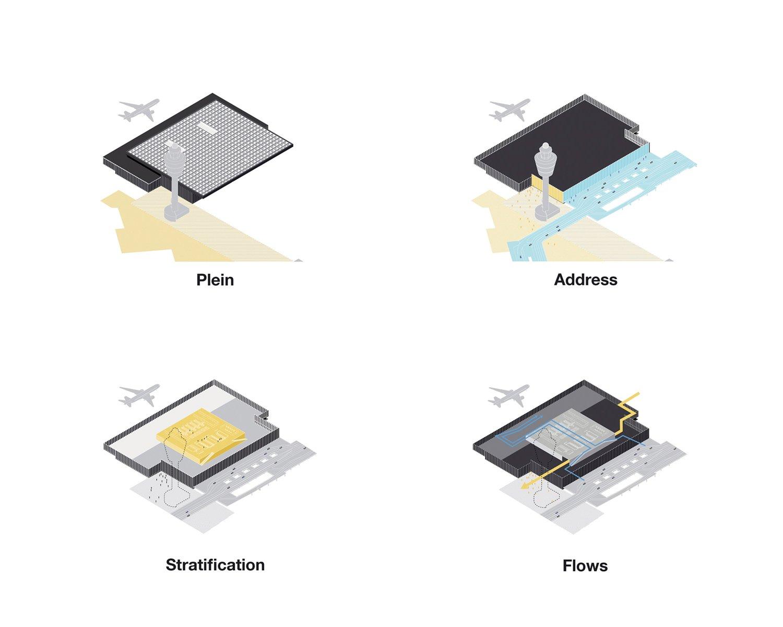 Plein, Address, Stratification and Flows schemes KAAN Architecten}