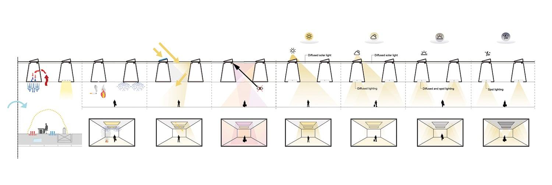 Roof installations scheme KAAN Architecten}