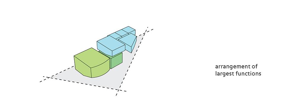Arrangement of largest functions }