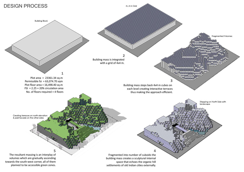 EVOLUTION OF FORM sanjay puri architects}