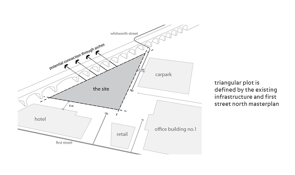 Triangular plot is defined by the existing infrastructure and First Street North masterplan }