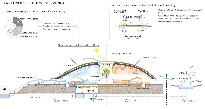Environment Equioment Planning }