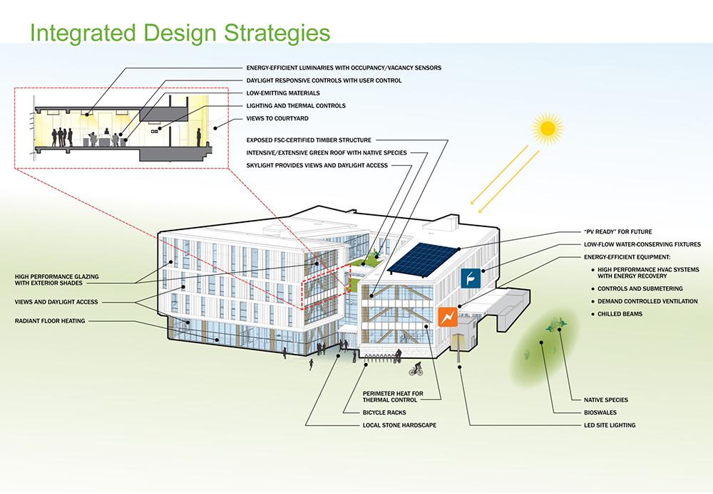 Sustainable Design Concepts Diagram Leers Weinzapfel Associates }