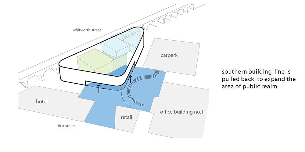 Southern building line is pulled back to expand the area of public realm }
