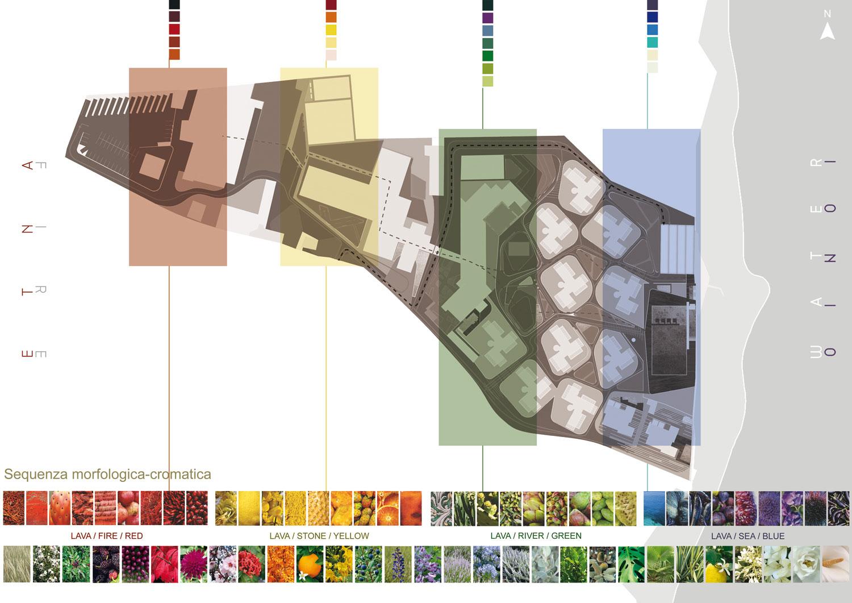 Sequenza Morfologica -cromatica Studio KWG}