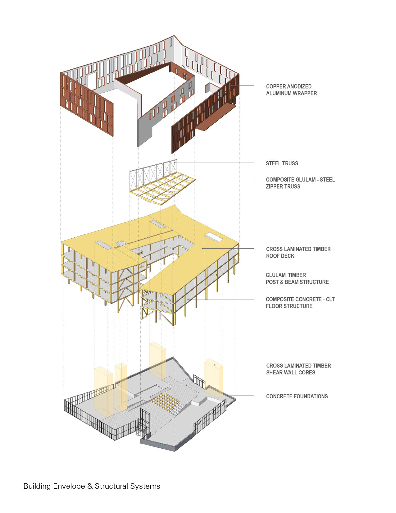 Building Envelope & Structural Systems }