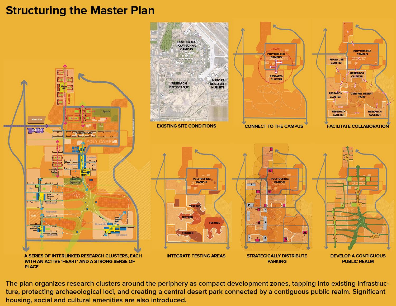 Structuring the Master Plan Sasaki