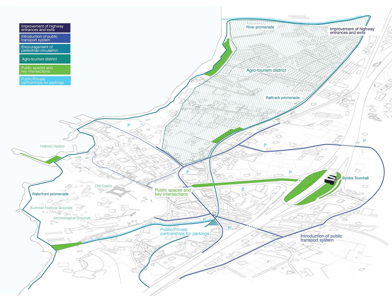 Byblos City Master Plan }