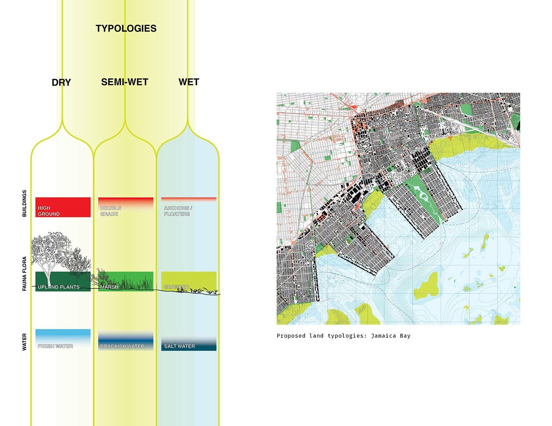 Proposed Land Typologies: Jamaica Bay DLANDstudio Architecture and Landscape Architecture + Rafi Segal}