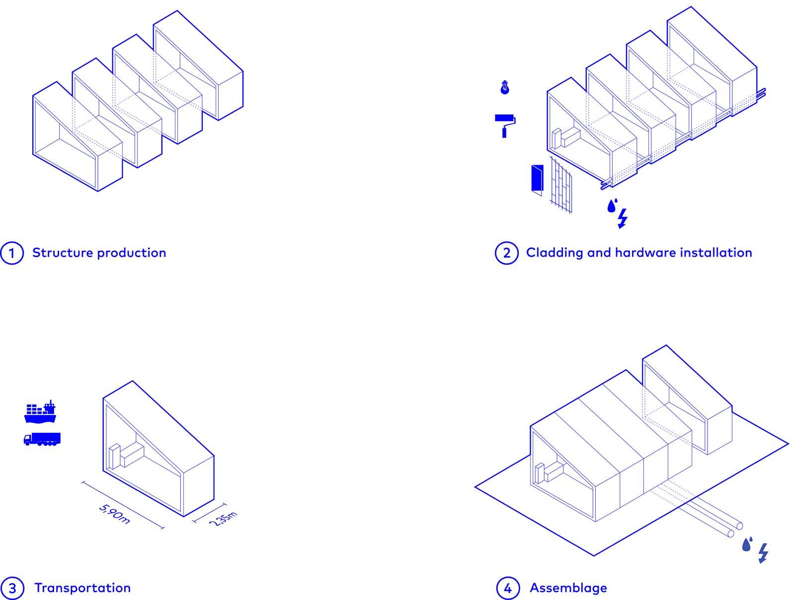 GOMOS Building Process SUMMARY}