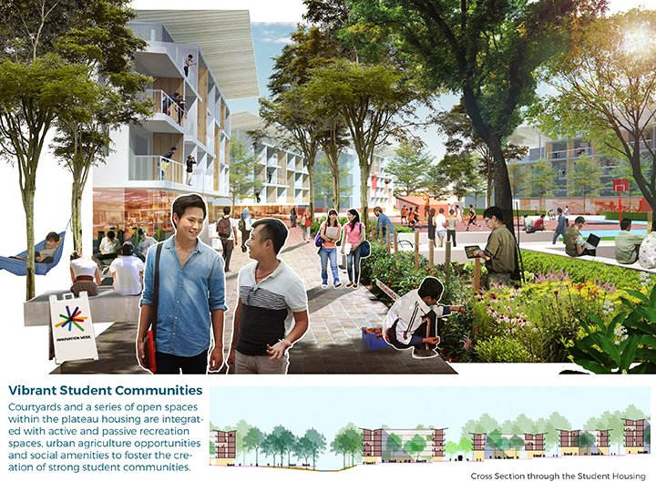 Vibrant Student Residential Community }
