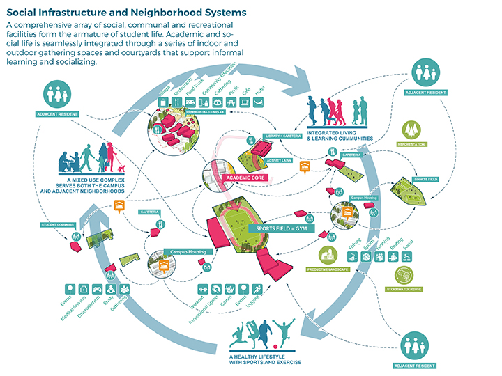 Social Infrastructure and Neighborhood Systems }