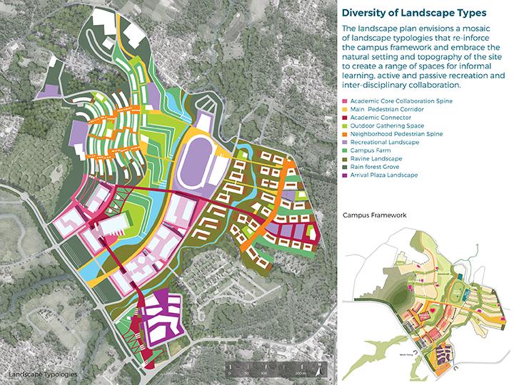 Diversity of Landscape Types