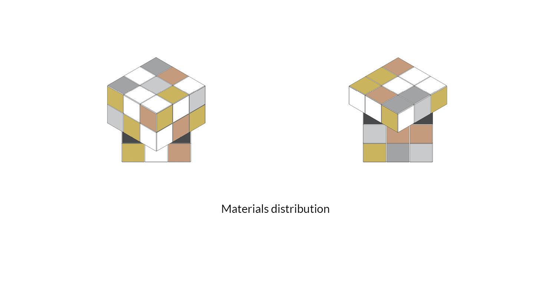 Materials Distribution AVA