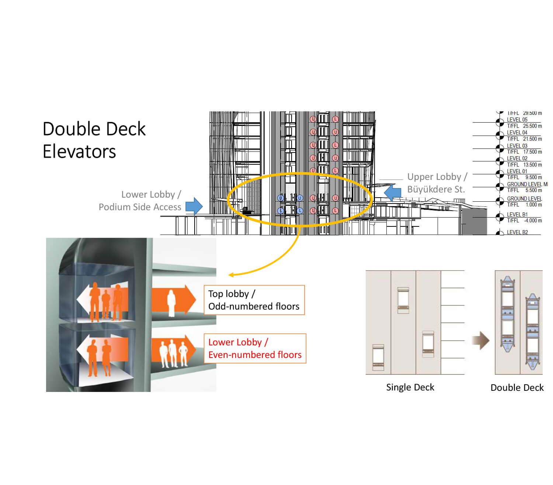 Double Deck Elevators Metal Yapi Konut}
