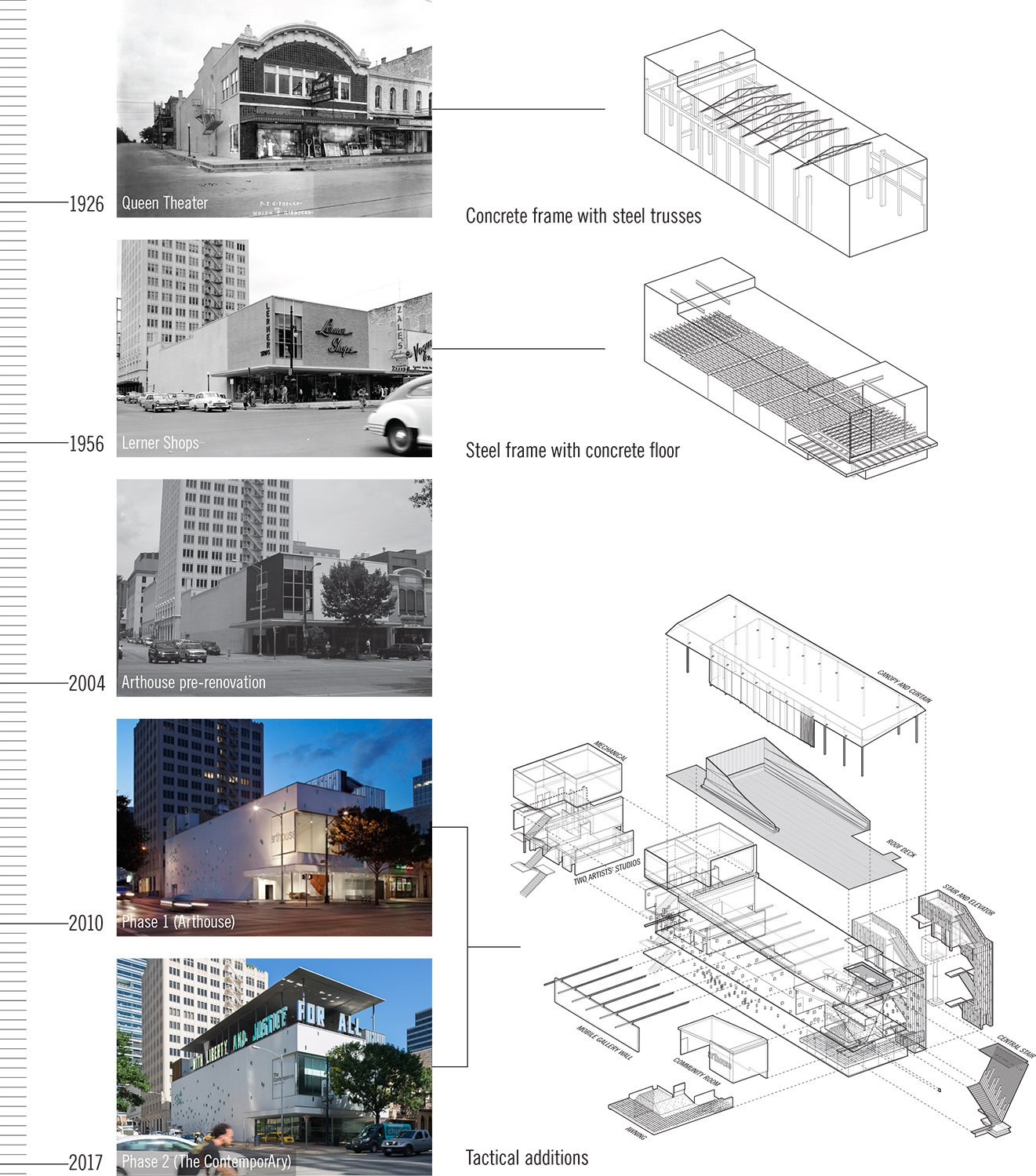 Accumulated History LTL Architects}