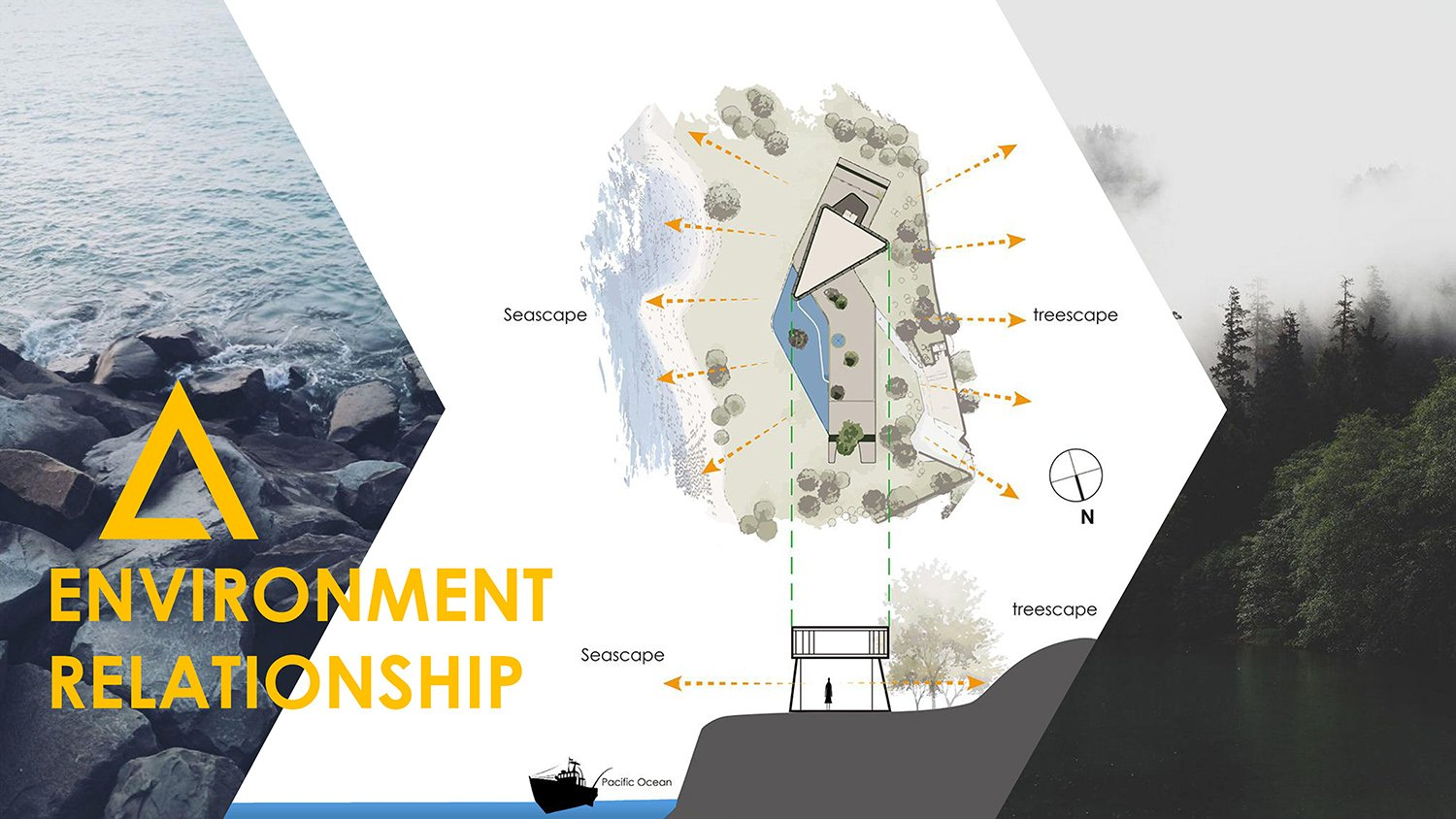 ENVIRONMENT  RELATIONSHIP Chain10 Architecture & Interior Design Institute}