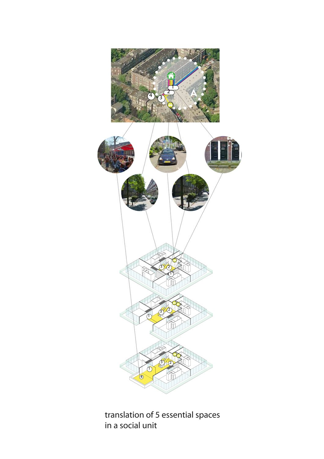 diagram: spaces in the neigborhood translated as spaces, with similar privacylevel, in the social unit of the tower