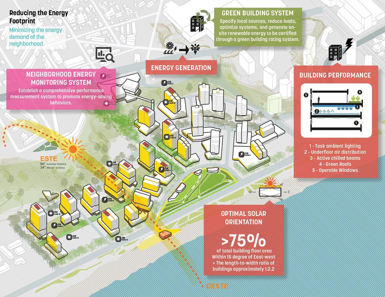 Reducing Energy footprint }