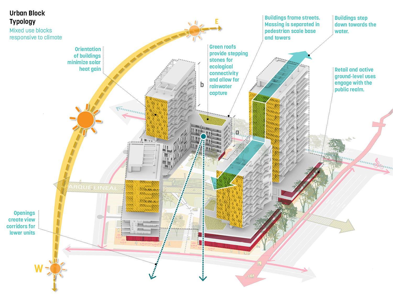 Urban block typology }