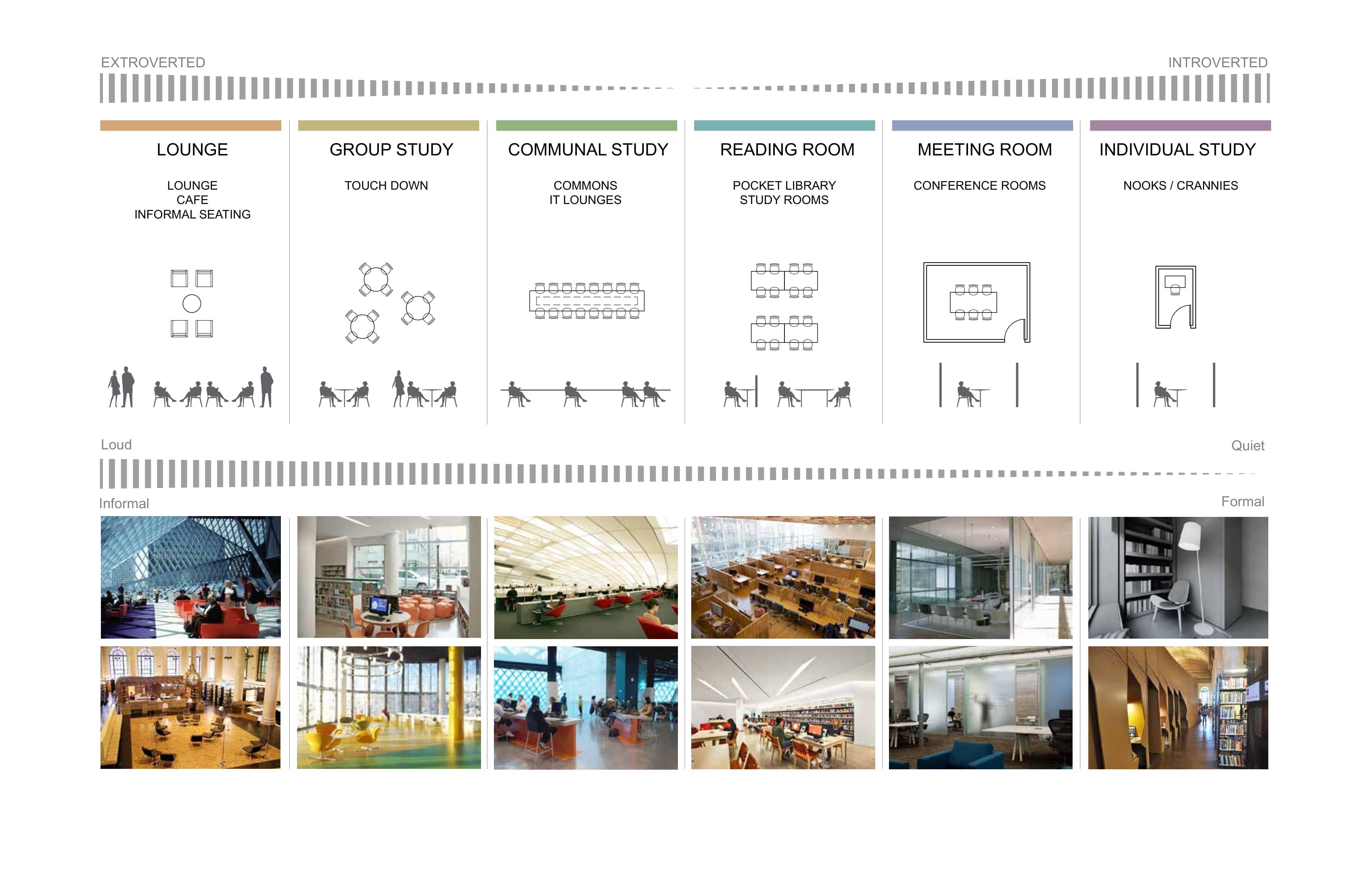 Break out areas / taxonomy Studies Toshiko Mori Architect}
