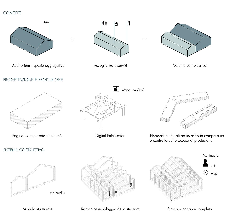 Progetto H.E.L.P. 6.5 - Iter progettuale H.E.L.P. 6.5 e lorenaalessioassociati}
