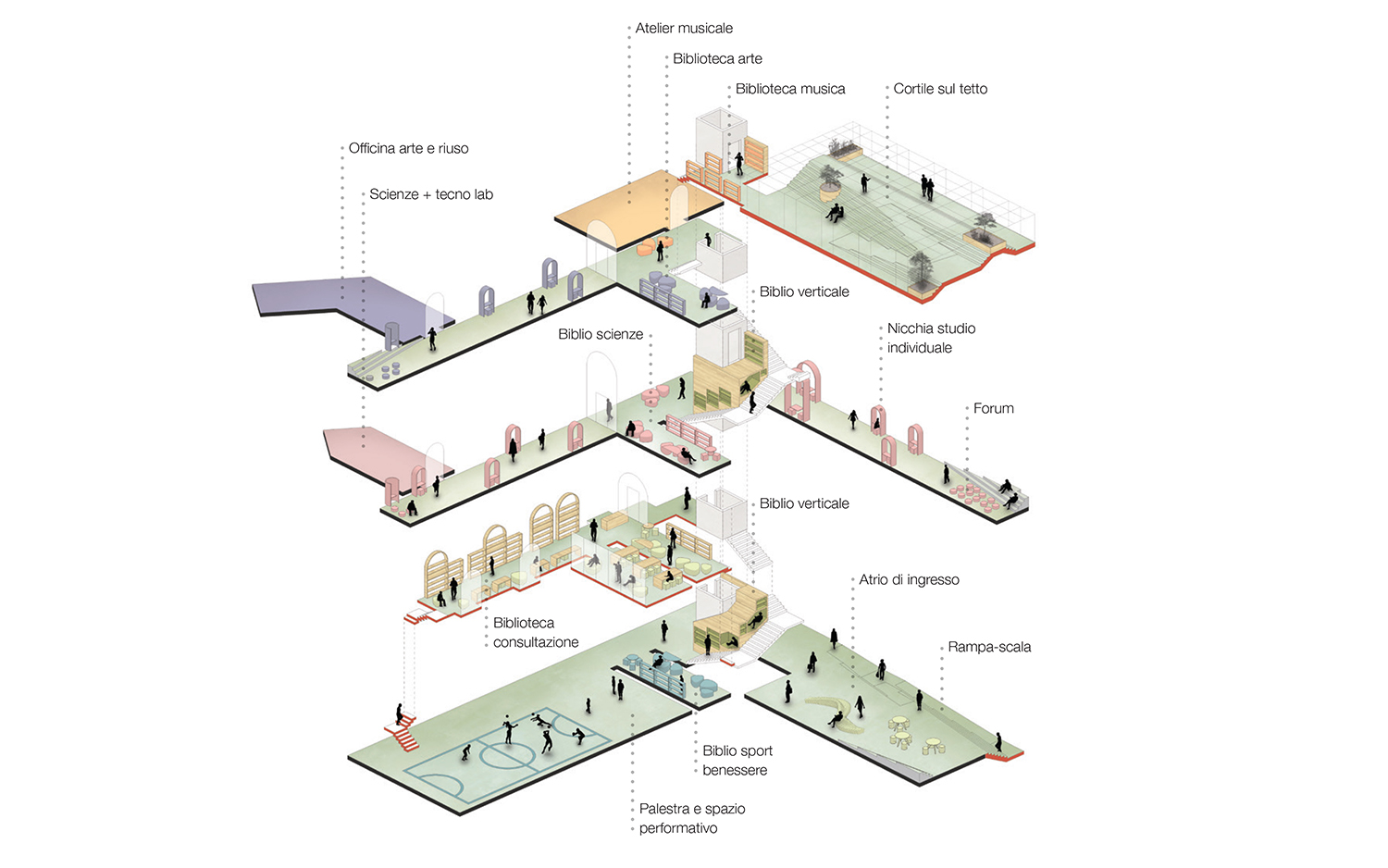 Public and shared spaces Marco Giai Via