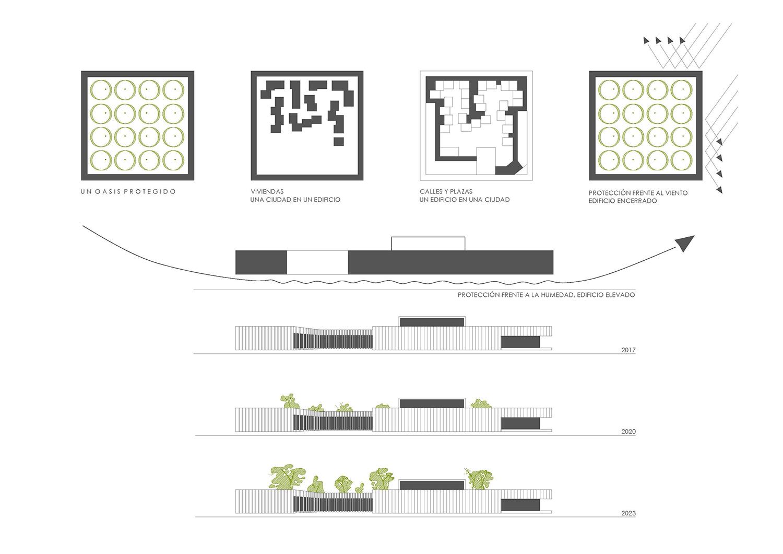 conceptual schemes Contextos de Arquitectura y Urbanismo}