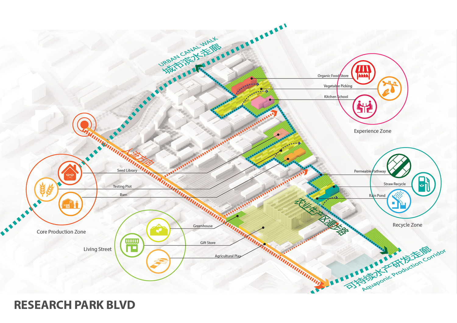 RESEARCH PARK BLVD AND EXPERIENCE ITINERARIES }