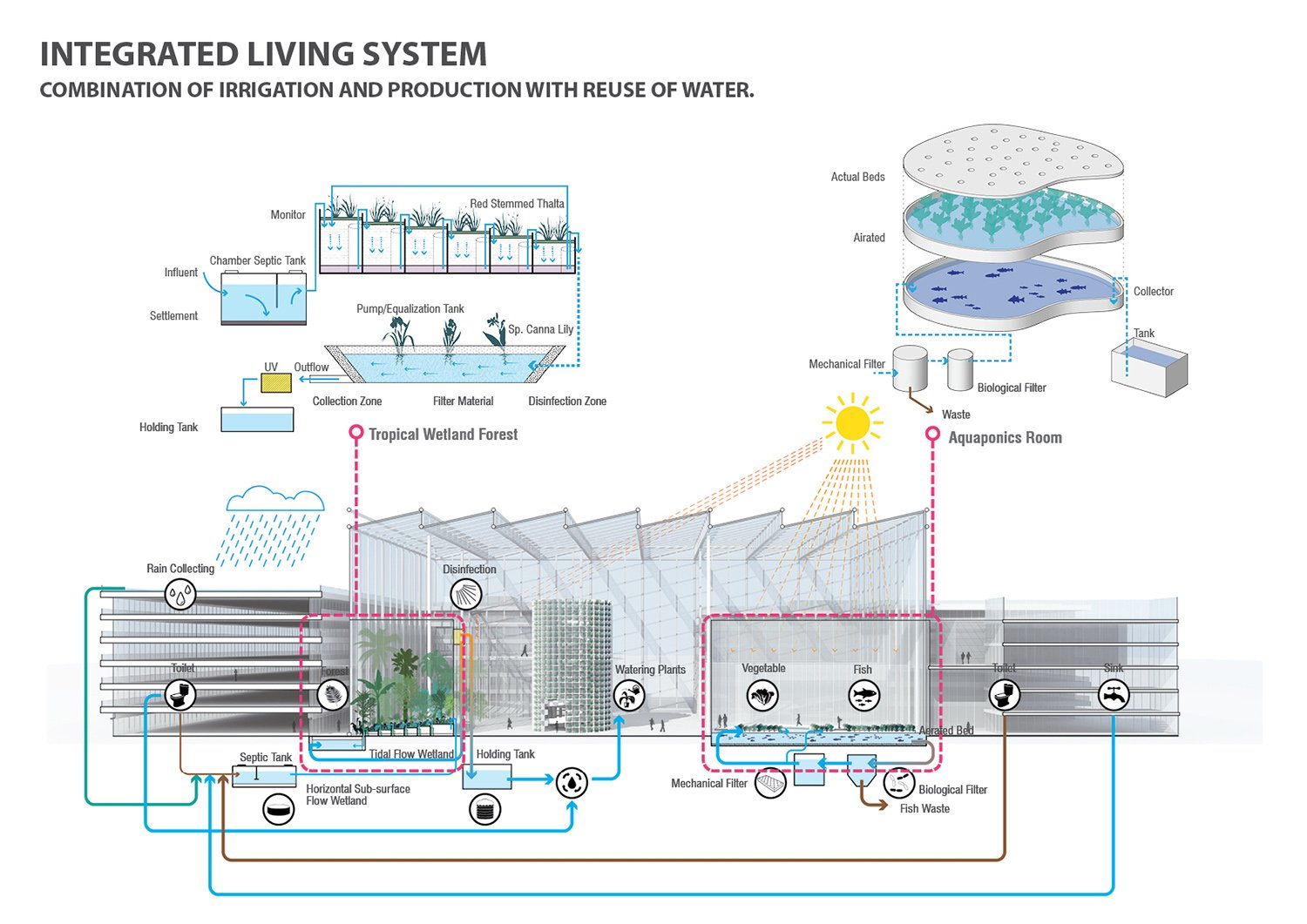 INTEGRATED LIVING SYSTEM