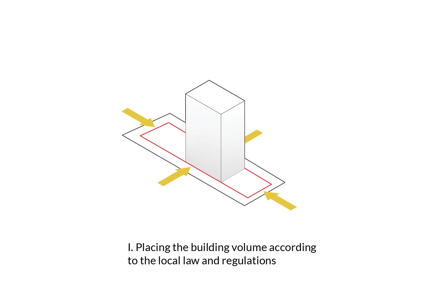 Placing the building according to the regulations AVA